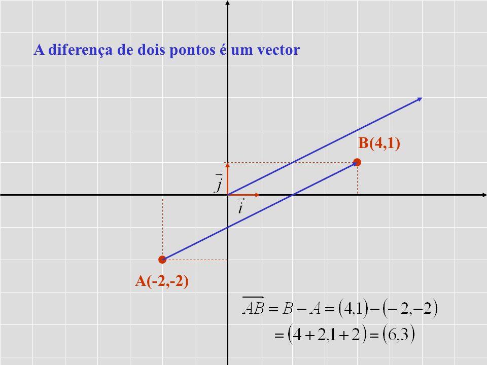 A diferença de dois pontos é um vector