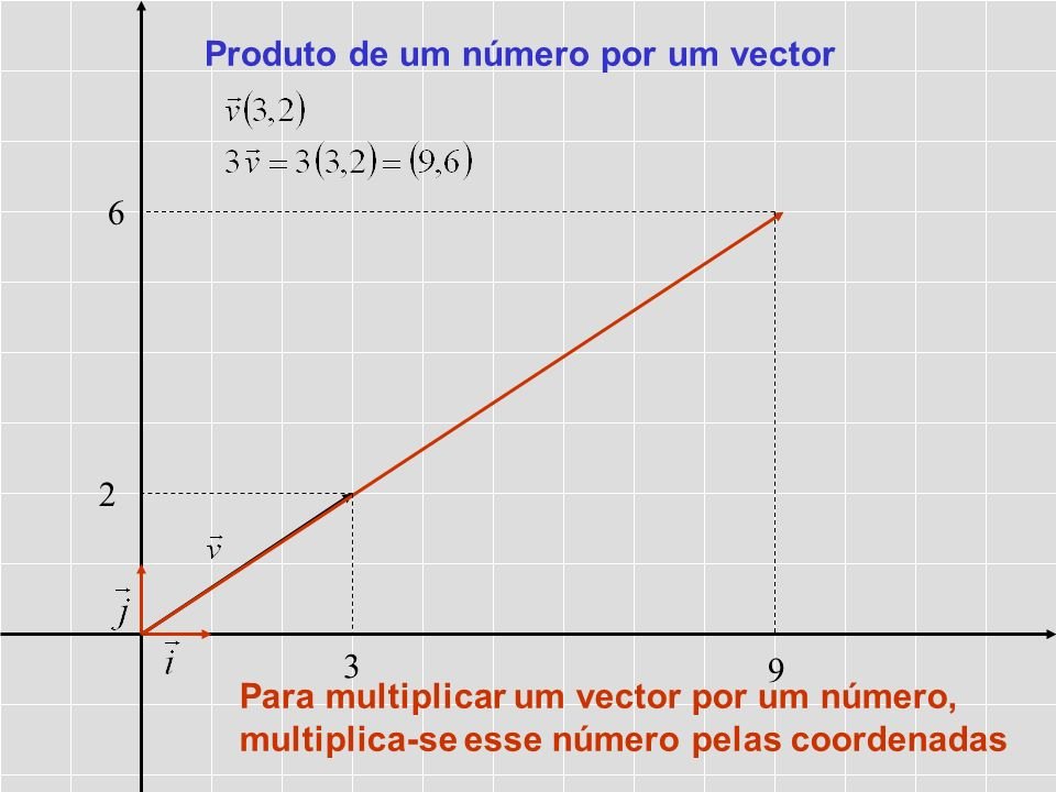 Produto de um número por um vector