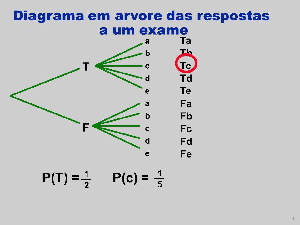 Diagrama em arvore das respostas