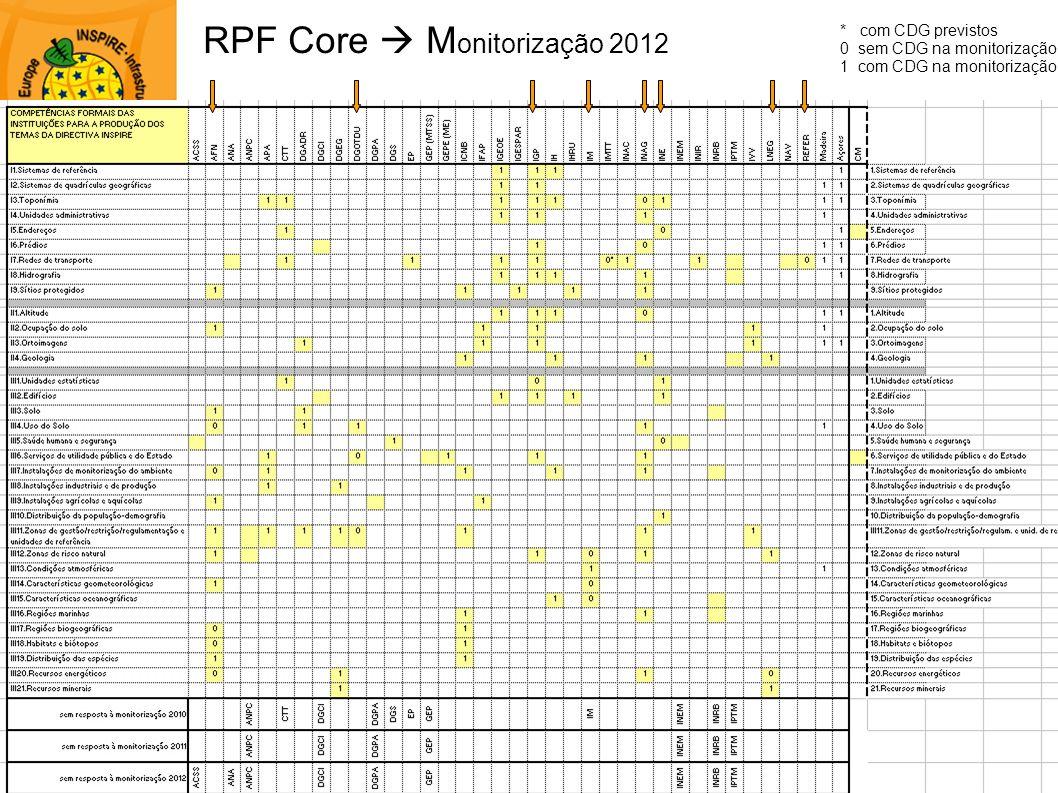 RPF Core  Monitorização 2012