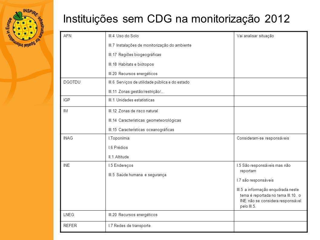 Instituições sem CDG na monitorização 2012