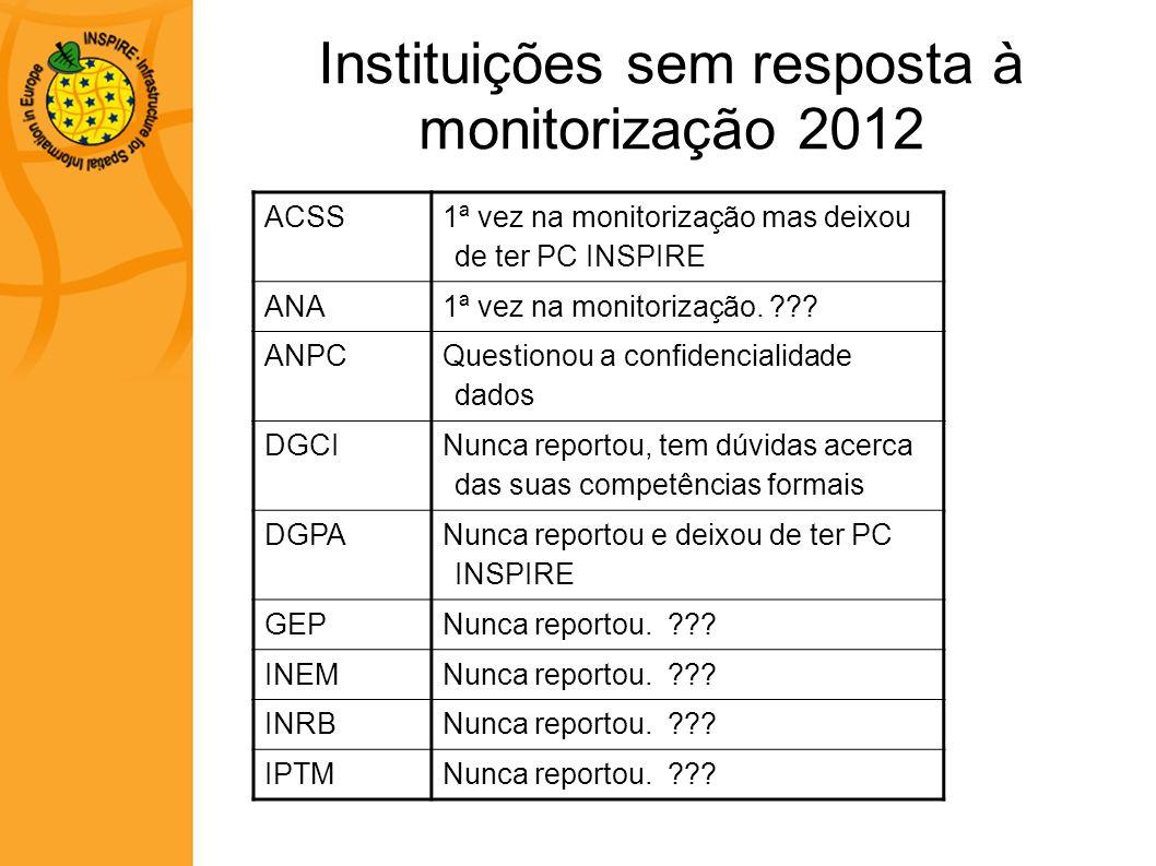 Instituições sem resposta à monitorização 2012