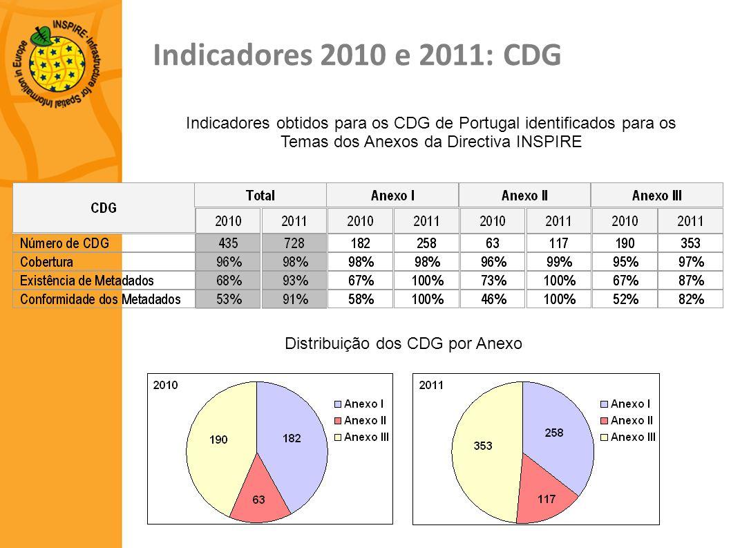 Indicadores 2010 e 2011: CDG Indicadores obtidos para os CDG de Portugal identificados para os Temas dos Anexos da Directiva INSPIRE.