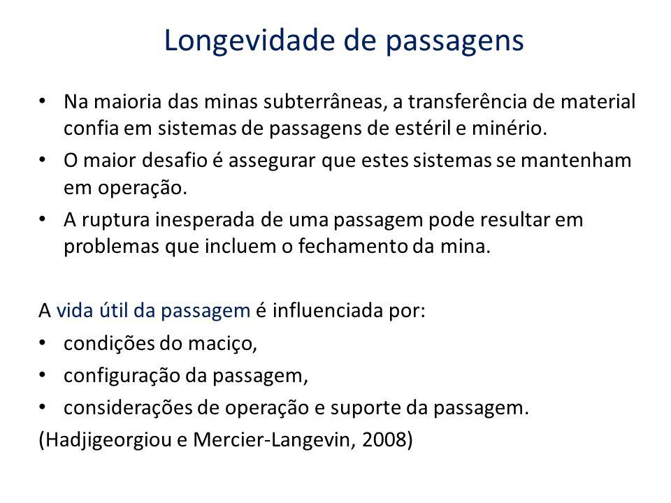 Longevidade de passagens