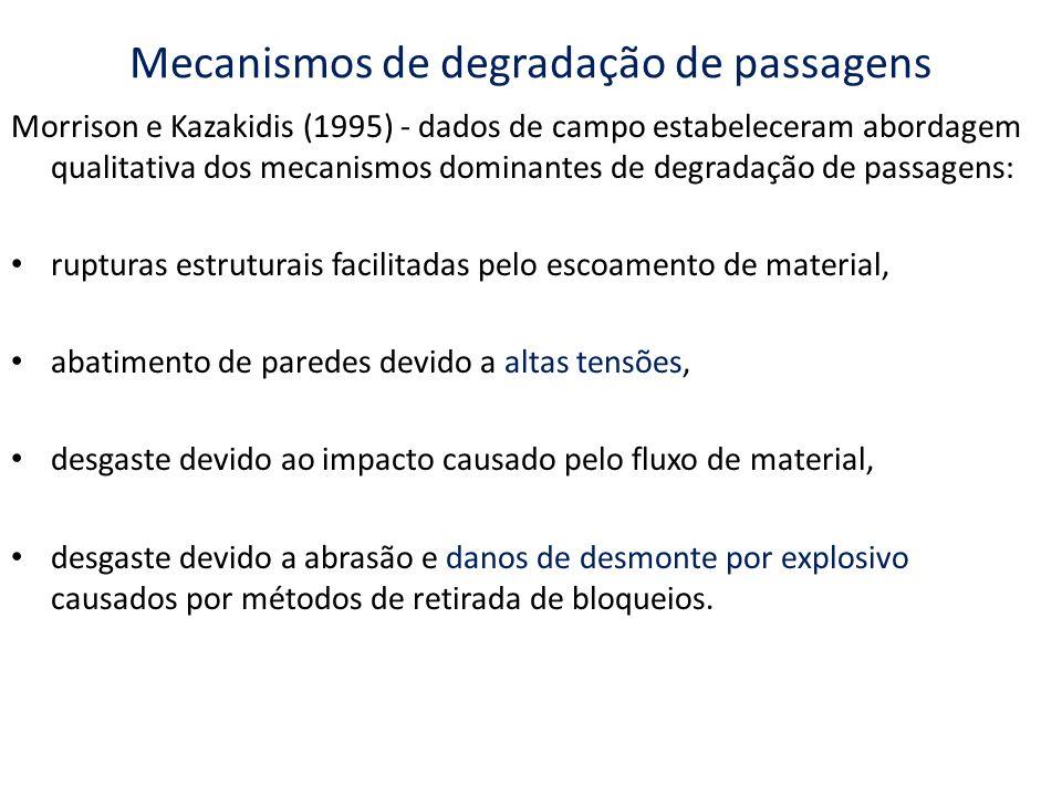 Mecanismos de degradação de passagens