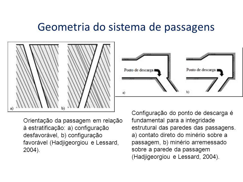 Geometria do sistema de passagens