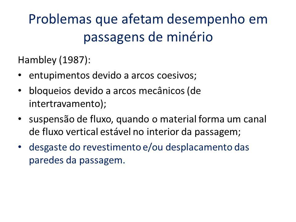 Problemas que afetam desempenho em passagens de minério