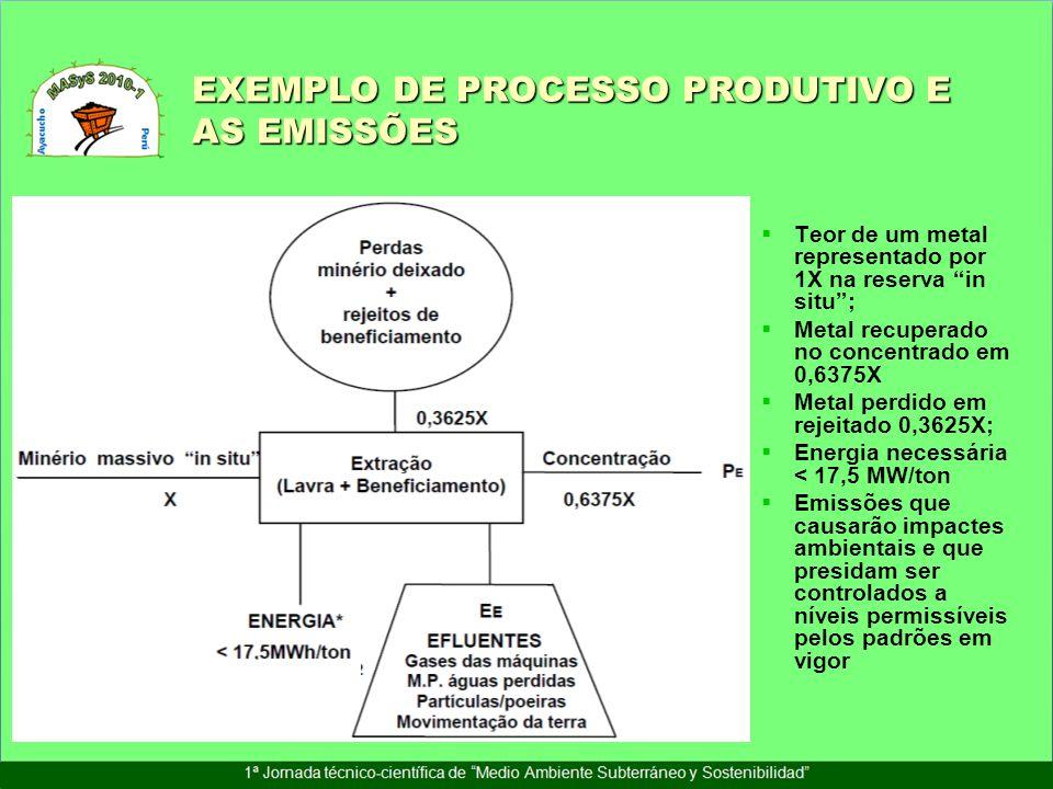 EXEMPLO DE PROCESSO PRODUTIVO E AS EMISSÕES