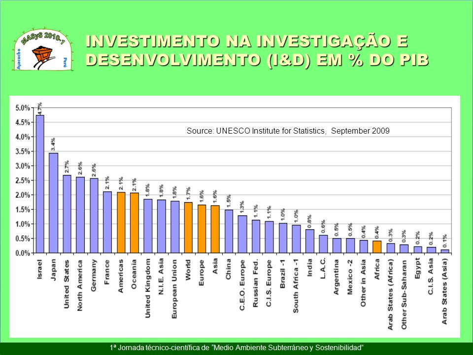 INVESTIMENTO NA INVESTIGAÇÃO E DESENVOLVIMENTO (I&D) EM % DO PIB