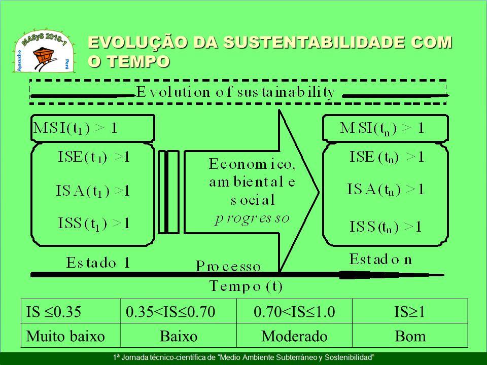EVOLUÇÃO DA SUSTENTABILIDADE COM O TEMPO