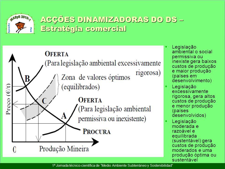 ACÇÕES DINAMIZADORAS DO DS – Estratégia comercial