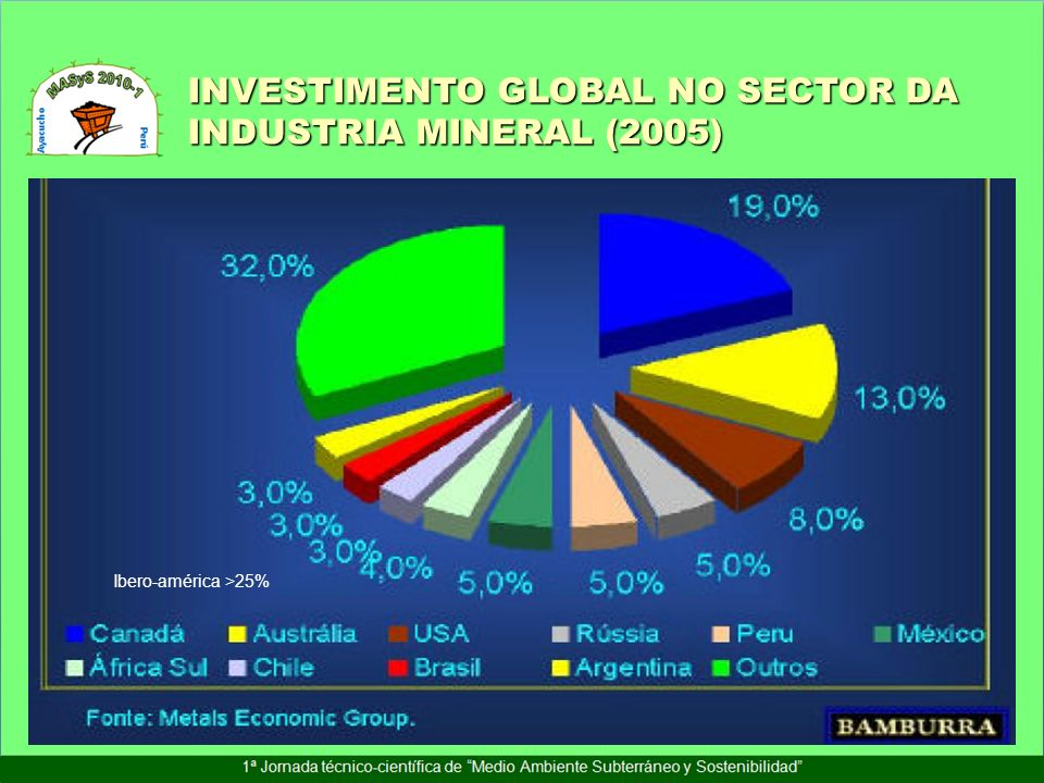 INVESTIMENTO GLOBAL NO SECTOR DA INDUSTRIA MINERAL (2005)