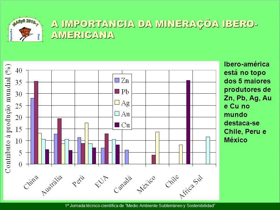 A IMPORTANCIA DA MINERAÇÕA IBERO-AMERICANA