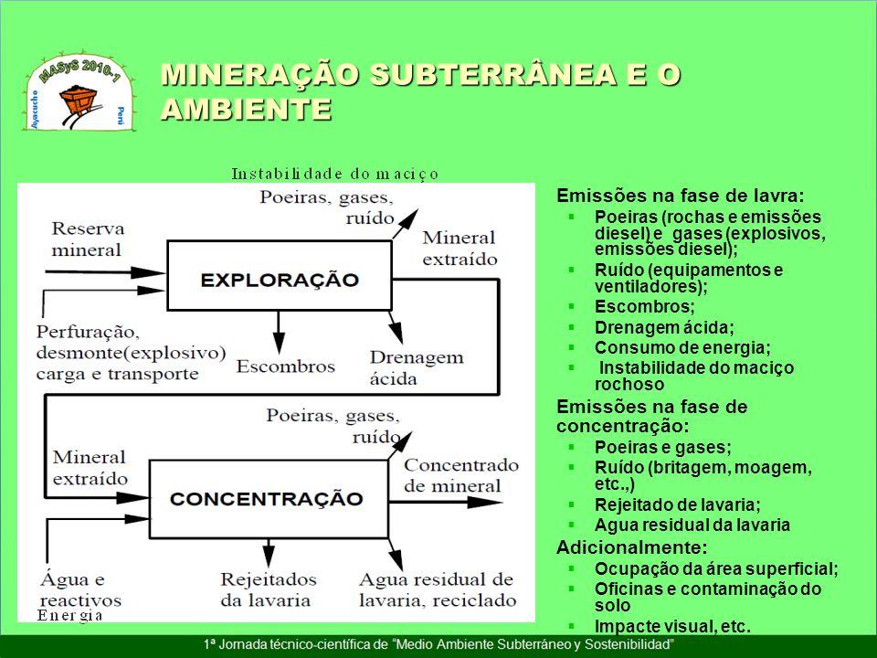 MINERAÇÃO SUBTERRÂNEA E O AMBIENTE