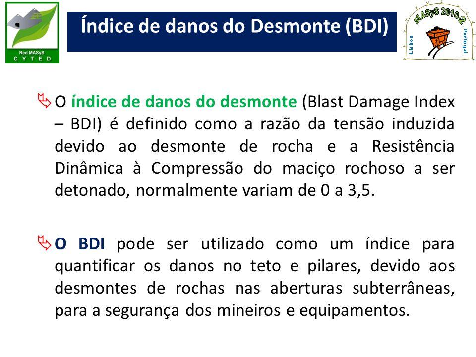 Índice de danos do Desmonte (BDI)