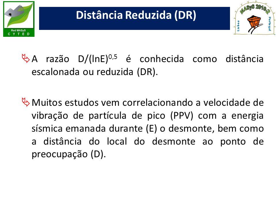 Distância Reduzida (DR)