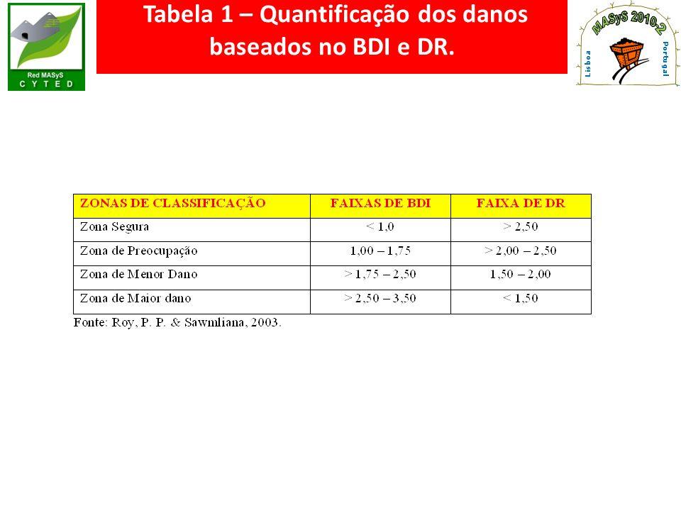 Tabela 1 – Quantificação dos danos baseados no BDI e DR.