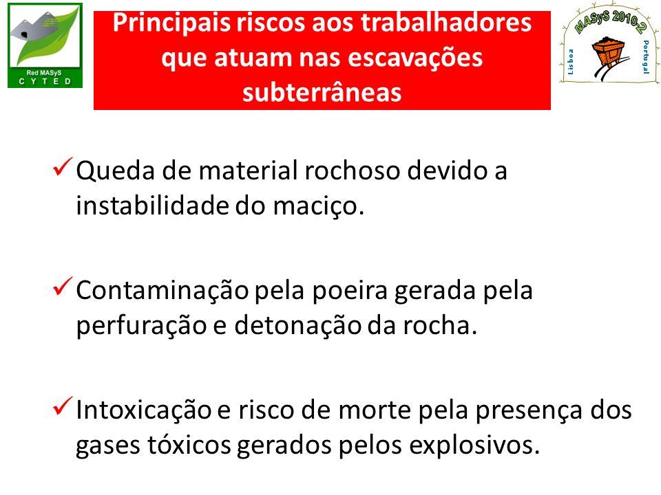 Principais riscos aos trabalhadores que atuam nas escavações subterrâneas