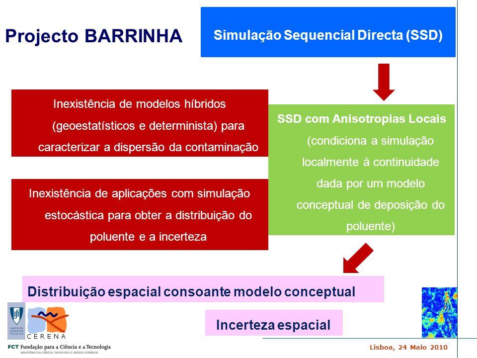 Simulação Sequencial Directa (SSD)