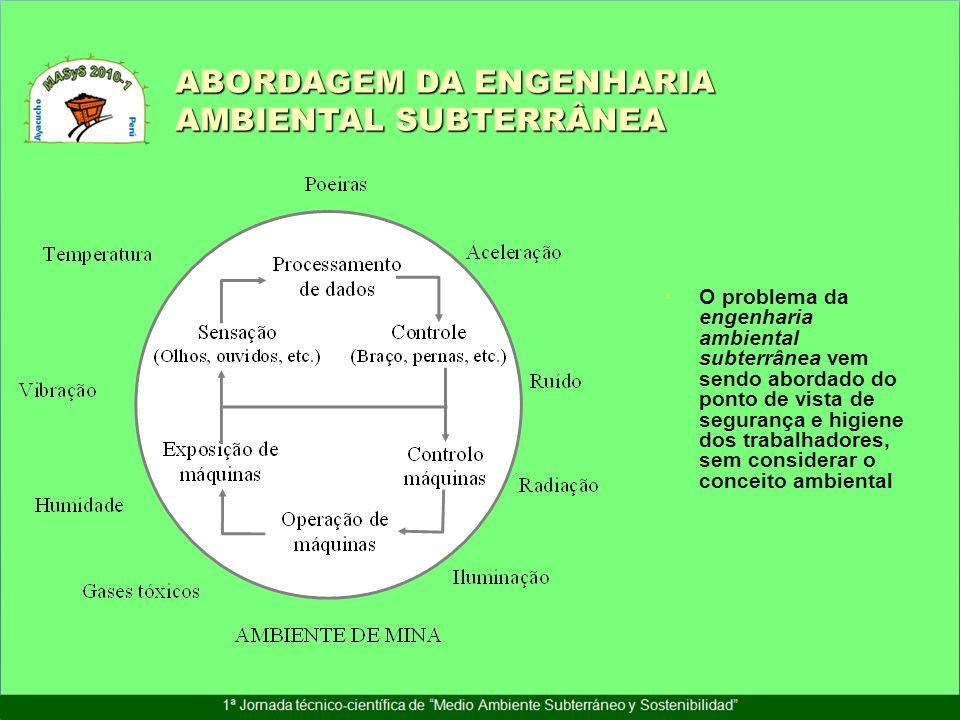ABORDAGEM DA ENGENHARIA AMBIENTAL SUBTERRÂNEA