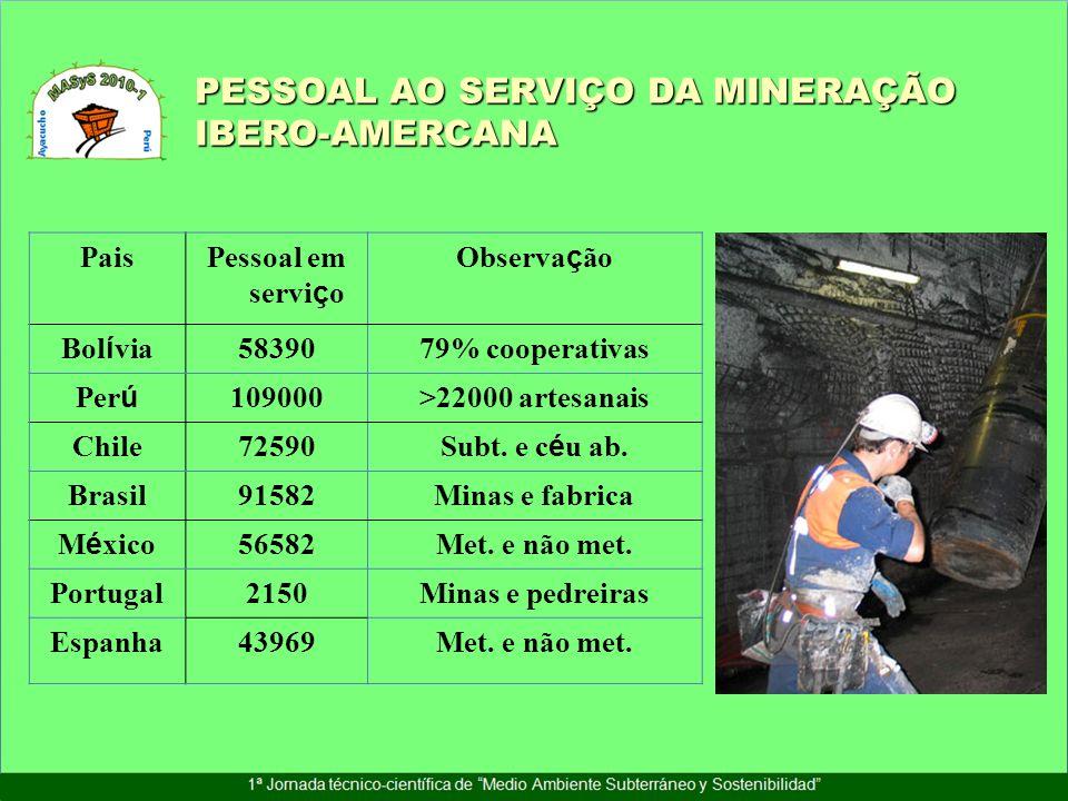 PESSOAL AO SERVIÇO DA MINERAÇÃO IBERO-AMERCANA