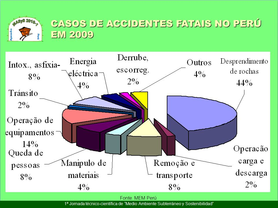 CASOS DE ACCIDENTES FATAIS NO PERÚ EM 2009