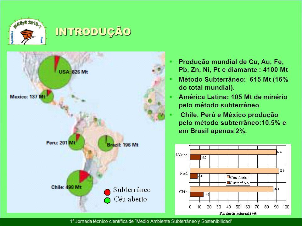INTRODUÇÃO Produção mundial de Cu, Au, Fe, Pb, Zn, Ni, Pt e diamante : 4100 Mt. Método Subterrâneo: 615 Mt (16% do total mundial).