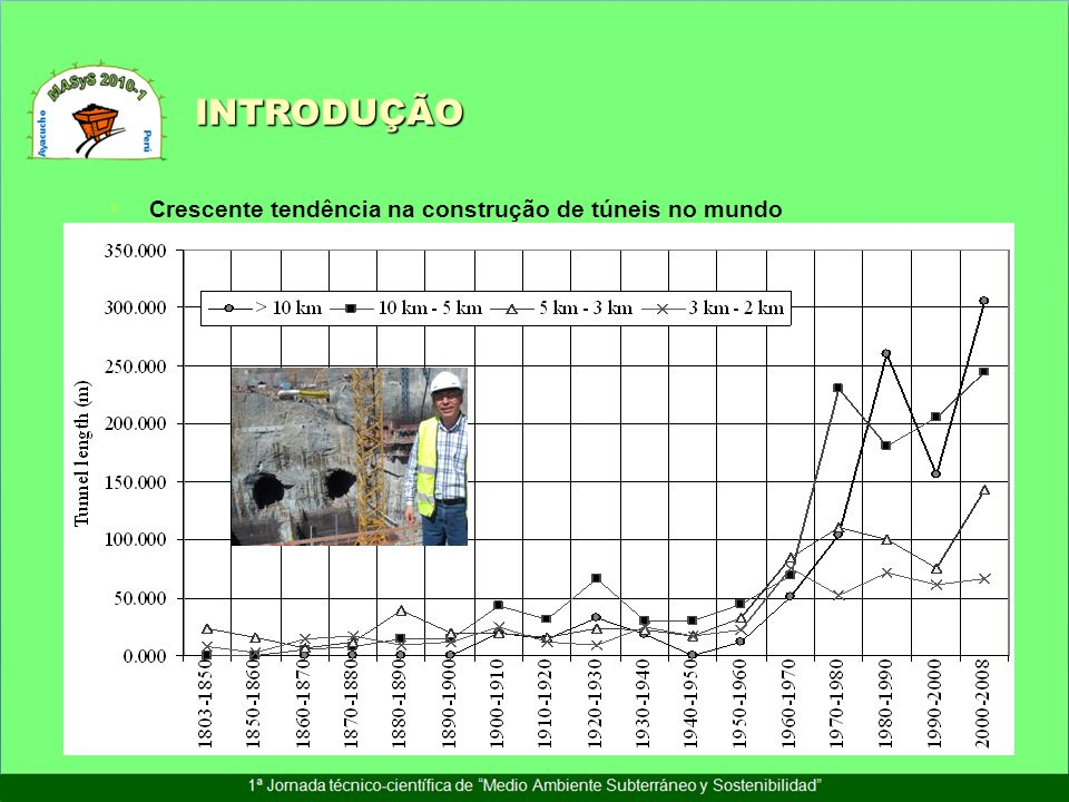 INTRODUÇÃO Crescente tendência na construção de túneis no mundo