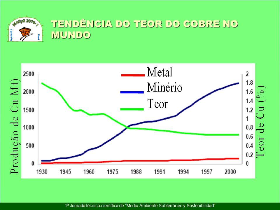 TENDÊNCIA DO TEOR DO COBRE NO MUNDO