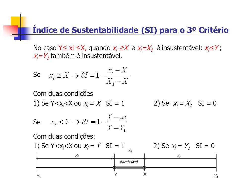 Índice de Sustentabilidade (SI) para o 3º Critério