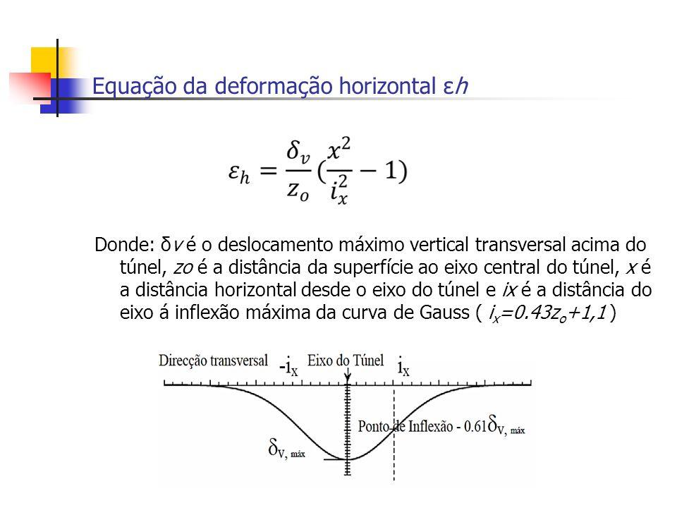 Equação da deformação horizontal εh