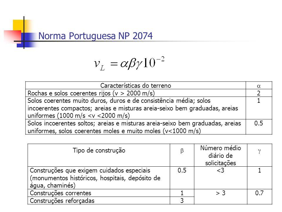 Norma Portuguesa NP 2074 Características do terreno 