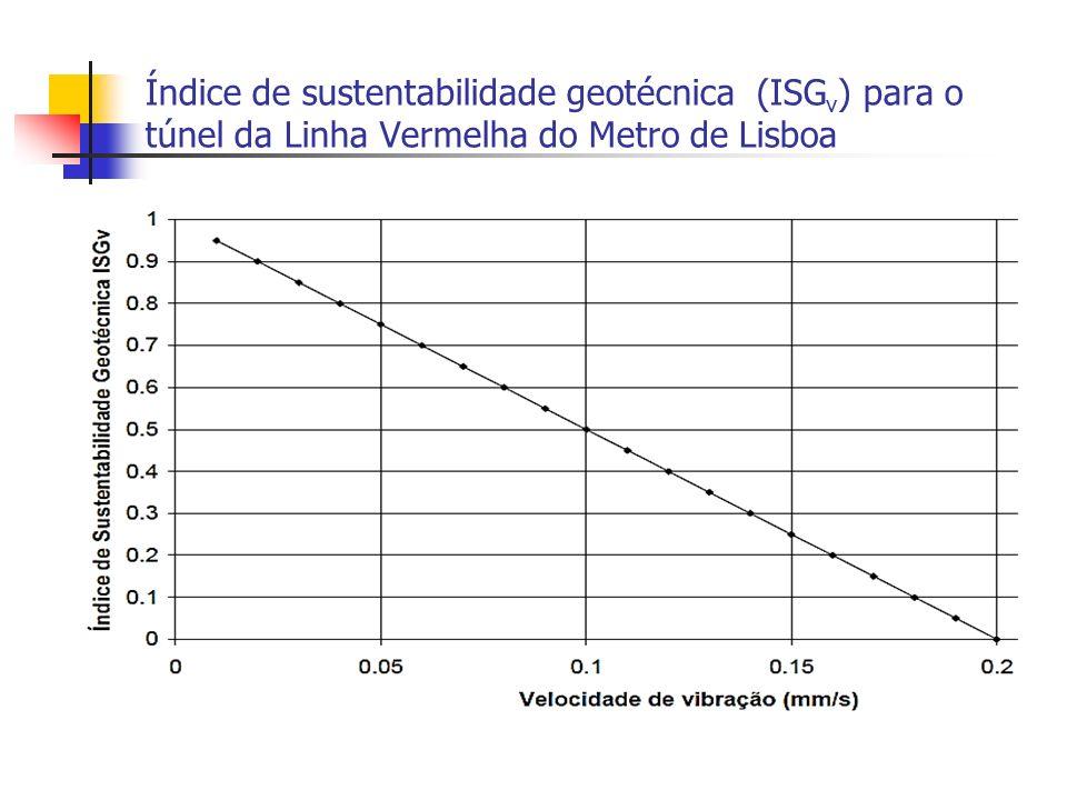 Índice de sustentabilidade geotécnica (ISGv) para o túnel da Linha Vermelha do Metro de Lisboa