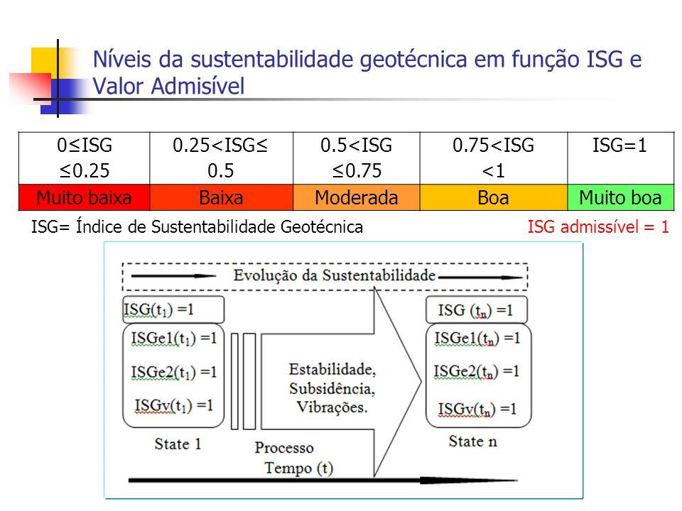 Níveis da sustentabilidade geotécnica em função ISG e Valor Admisível