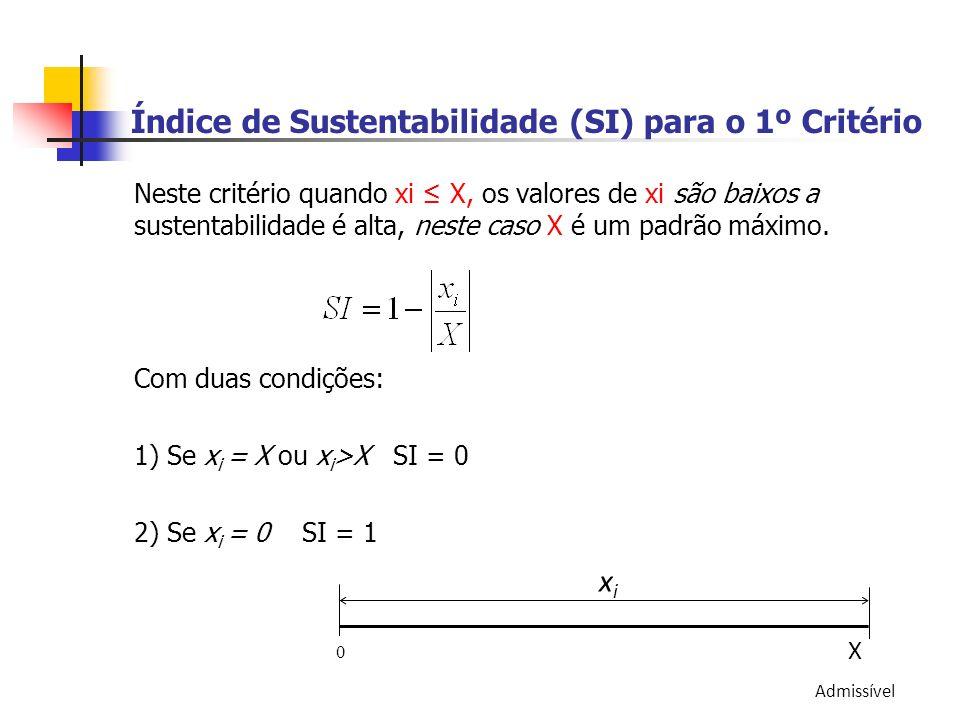 Índice de Sustentabilidade (SI) para o 1º Critério