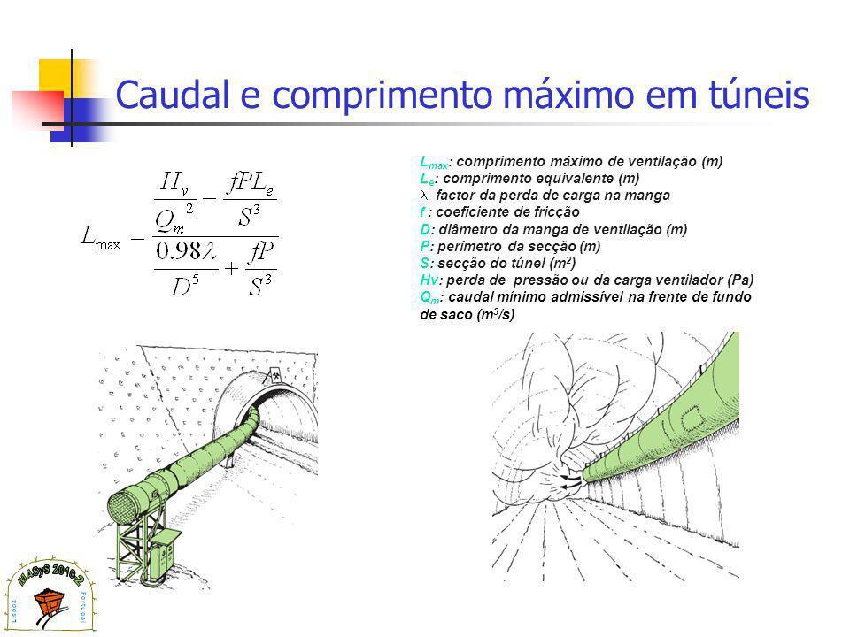 Caudal e comprimento máximo em túneis