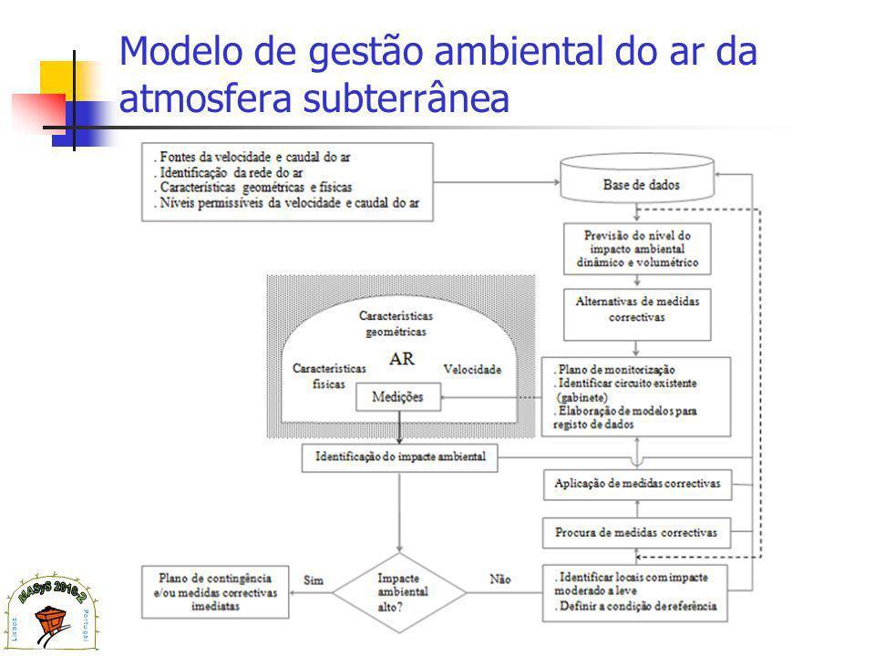 Modelo de gestão ambiental do ar da atmosfera subterrânea