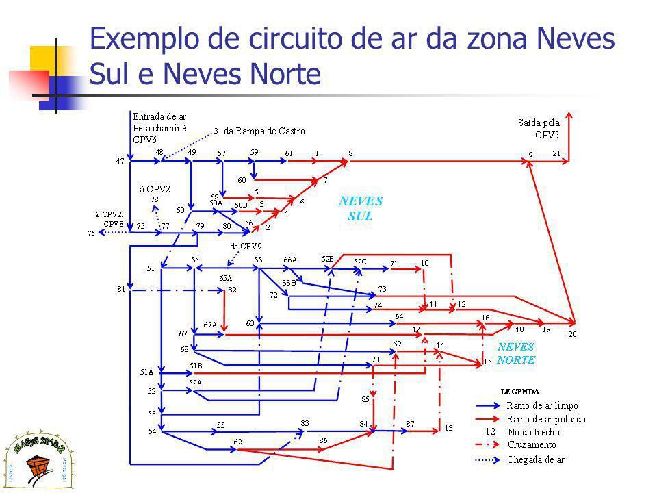 Exemplo de circuito de ar da zona Neves Sul e Neves Norte