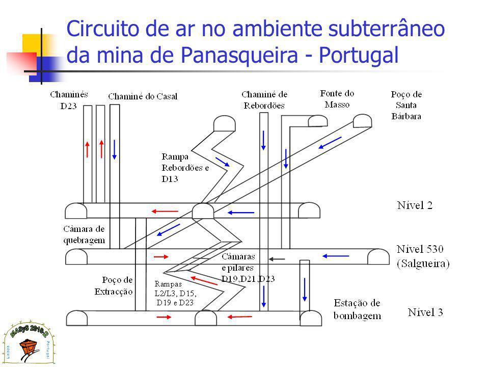 Circuito de ar no ambiente subterrâneo da mina de Panasqueira - Portugal