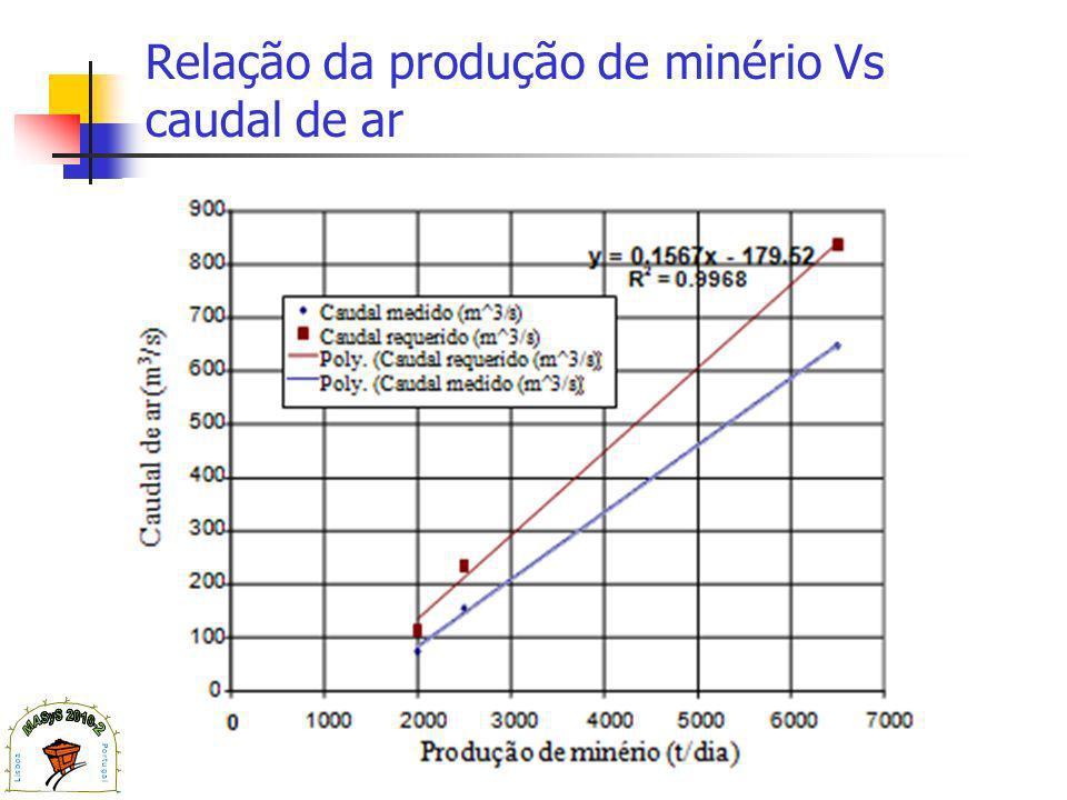Relação da produção de minério Vs caudal de ar