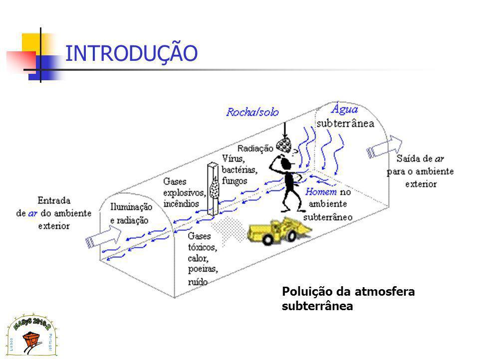 INTRODUÇÃO Poluição da atmosfera subterrânea