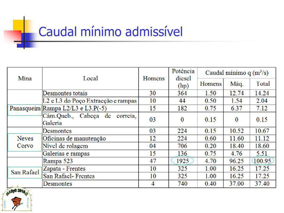 Caudal mínimo admissível