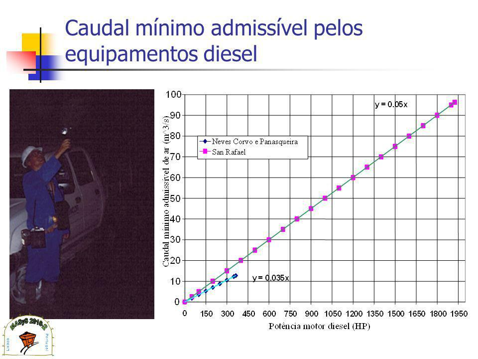 Caudal mínimo admissível pelos equipamentos diesel
