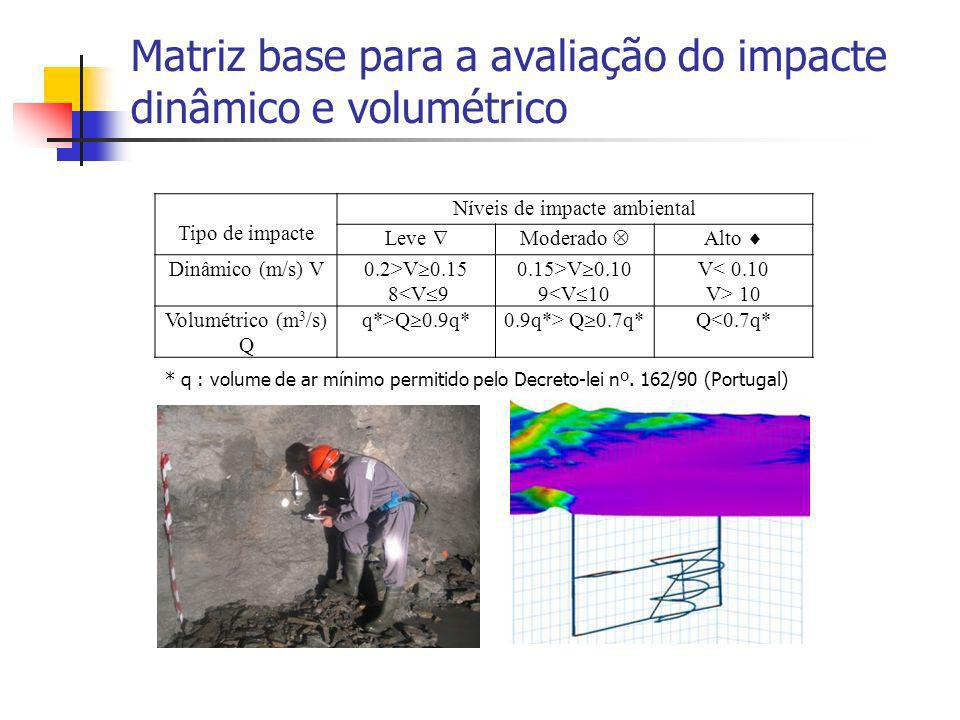 Matriz base para a avaliação do impacte dinâmico e volumétrico