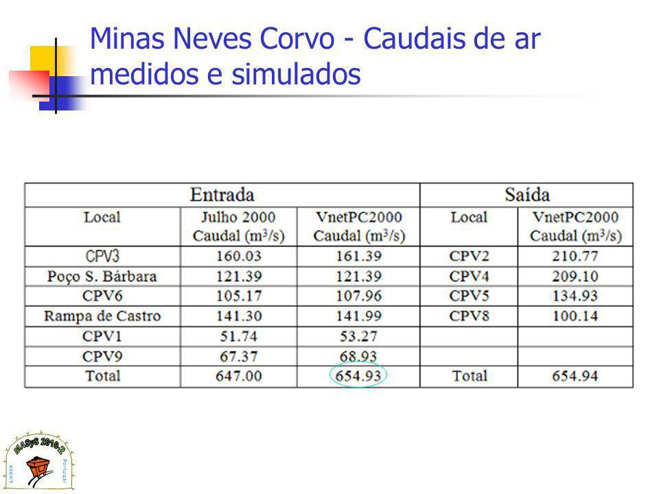 Minas Neves Corvo - Caudais de ar medidos e simulados