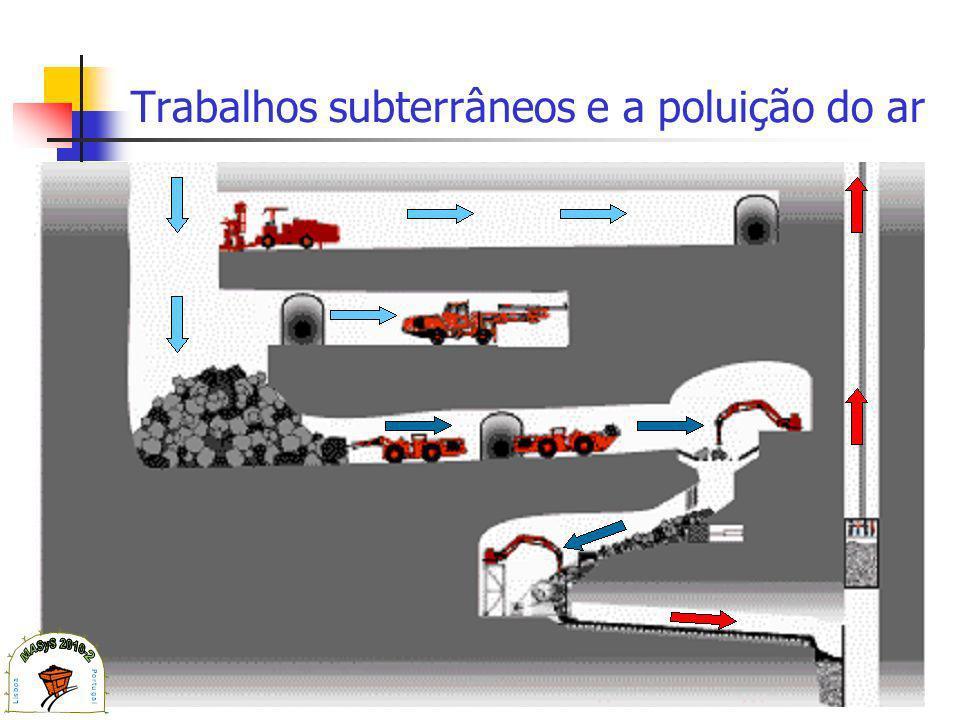 Trabalhos subterrâneos e a poluição do ar