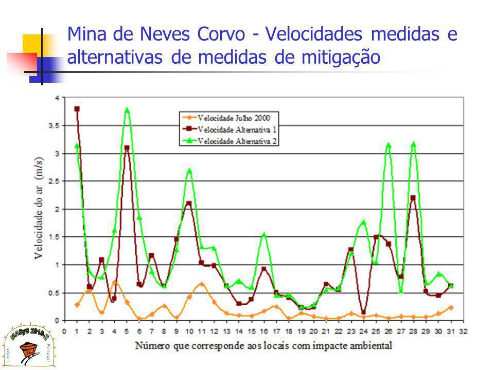 Mina de Neves Corvo - Velocidades medidas e alternativas de medidas de mitigação
