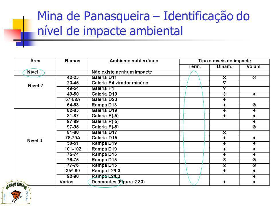 Mina de Panasqueira – Identificação do nível de impacte ambiental