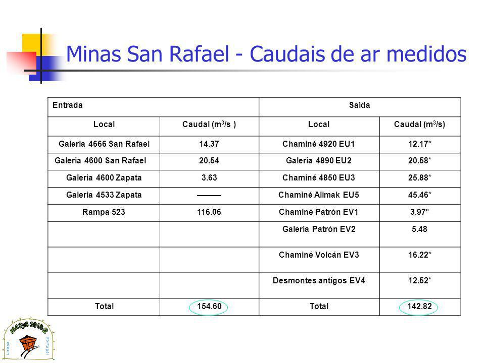 Minas San Rafael - Caudais de ar medidos