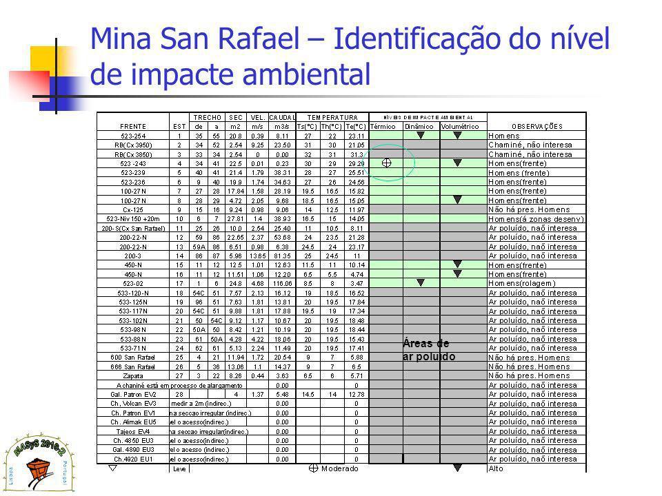 Mina San Rafael – Identificação do nível de impacte ambiental